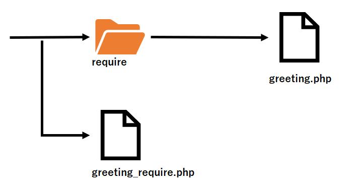 PHPのrequireを解説するためのサンプルプログラムのディレクトリ構造