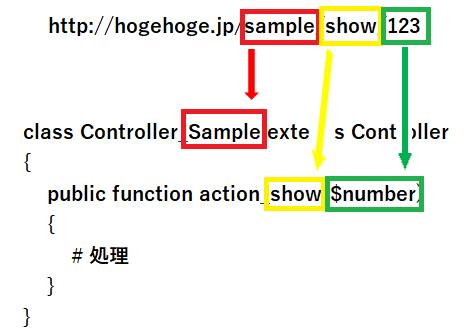 FuelPHPのURLをコントローラーの関係を解説